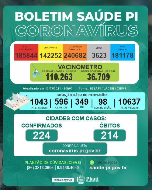 A secretaria da Saúde divulga diariamente os números da Covid-19 no Piauí